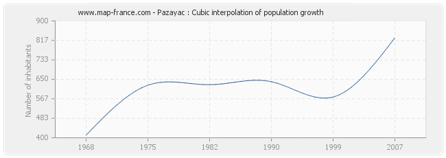 Pazayac : Cubic interpolation of population growth