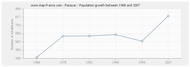 Population Pazayac