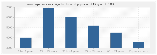 Age distribution of population of Périgueux in 1999