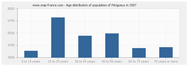 Age distribution of population of Périgueux in 2007
