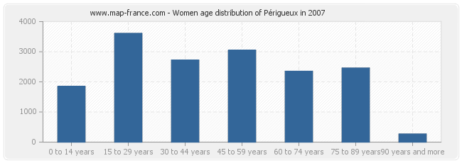 Women age distribution of Périgueux in 2007