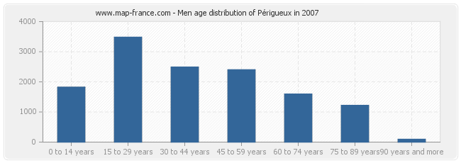 Men age distribution of Périgueux in 2007