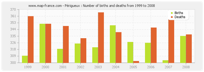 Périgueux : Number of births and deaths from 1999 to 2008