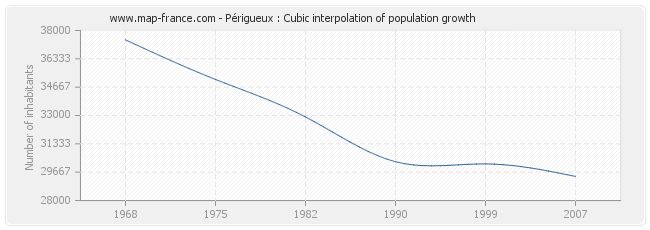 Périgueux : Cubic interpolation of population growth
