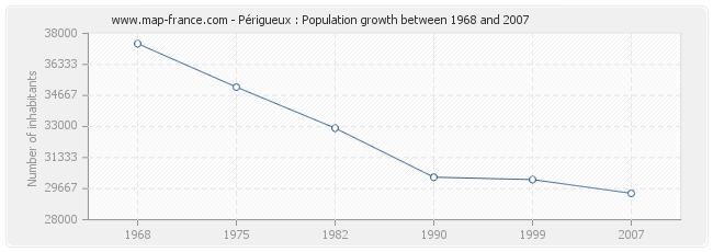 Population Périgueux