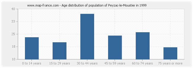 Age distribution of population of Peyzac-le-Moustier in 1999