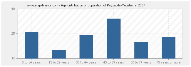 Age distribution of population of Peyzac-le-Moustier in 2007