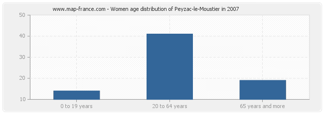 Women age distribution of Peyzac-le-Moustier in 2007