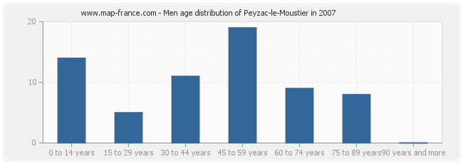 Men age distribution of Peyzac-le-Moustier in 2007