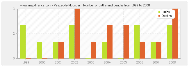 Peyzac-le-Moustier : Number of births and deaths from 1999 to 2008
