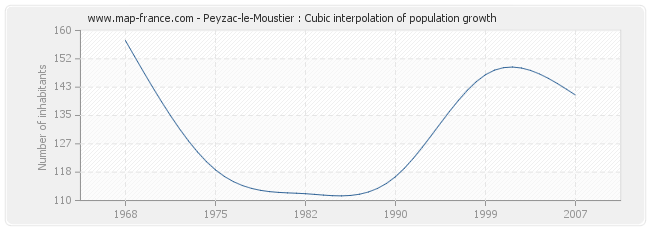 Peyzac-le-Moustier : Cubic interpolation of population growth
