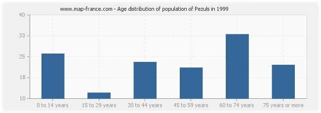 Age distribution of population of Pezuls in 1999
