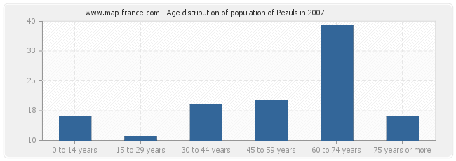 Age distribution of population of Pezuls in 2007