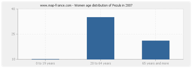 Women age distribution of Pezuls in 2007