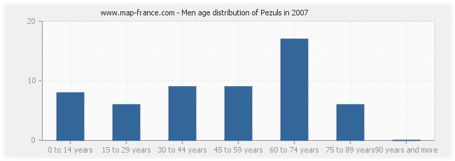 Men age distribution of Pezuls in 2007