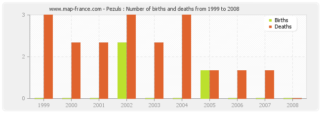 Pezuls : Number of births and deaths from 1999 to 2008