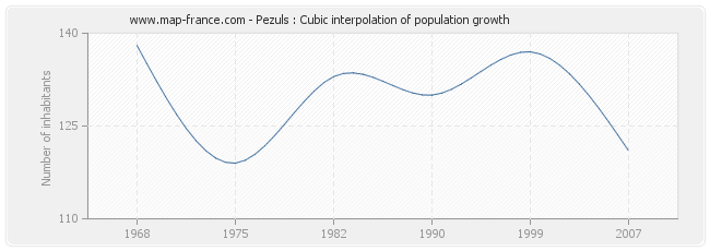 Pezuls : Cubic interpolation of population growth