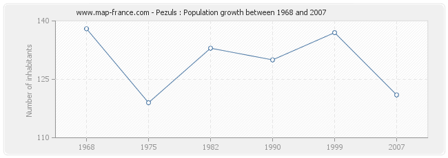 Population Pezuls