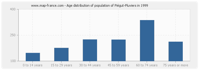 Age distribution of population of Piégut-Pluviers in 1999