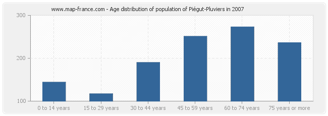 Age distribution of population of Piégut-Pluviers in 2007