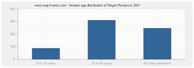 Women age distribution of Piégut-Pluviers in 2007