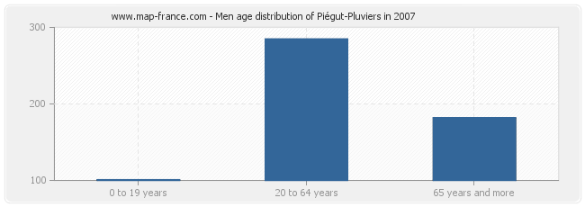 Men age distribution of Piégut-Pluviers in 2007