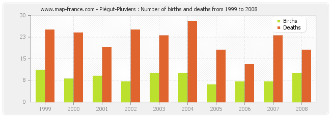 Piégut-Pluviers : Number of births and deaths from 1999 to 2008