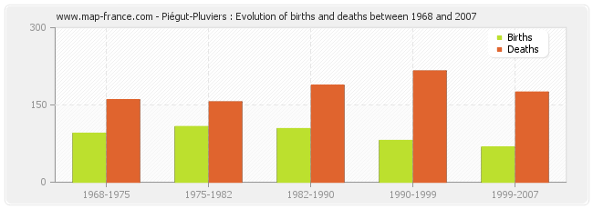 Piégut-Pluviers : Evolution of births and deaths between 1968 and 2007