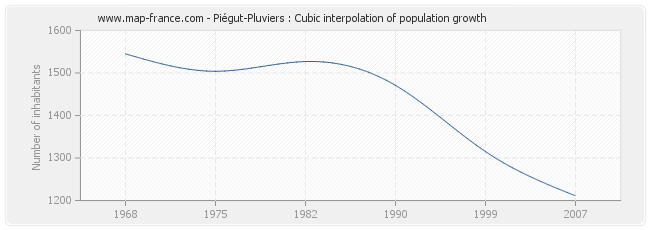 Piégut-Pluviers : Cubic interpolation of population growth