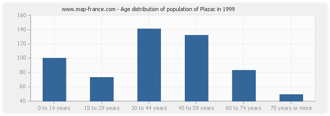 Age distribution of population of Plazac in 1999