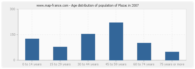 Age distribution of population of Plazac in 2007