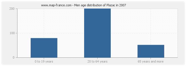 Men age distribution of Plazac in 2007