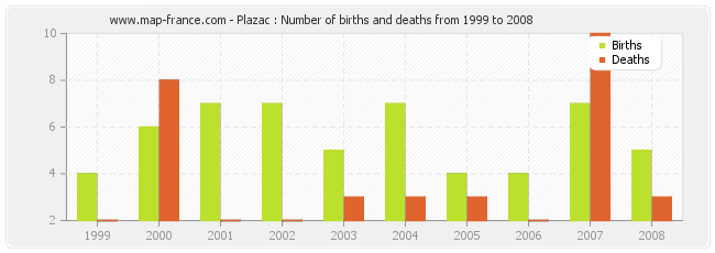 Plazac : Number of births and deaths from 1999 to 2008