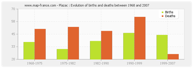 Plazac : Evolution of births and deaths between 1968 and 2007