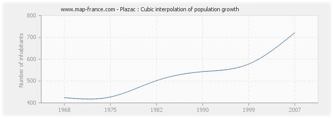 Plazac : Cubic interpolation of population growth