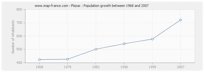 Population Plazac