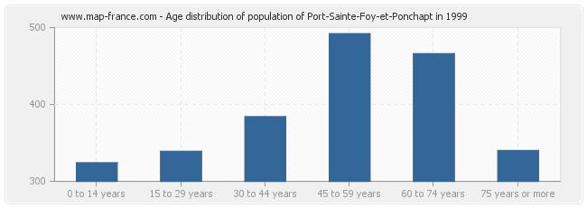Age distribution of population of Port-Sainte-Foy-et-Ponchapt in 1999