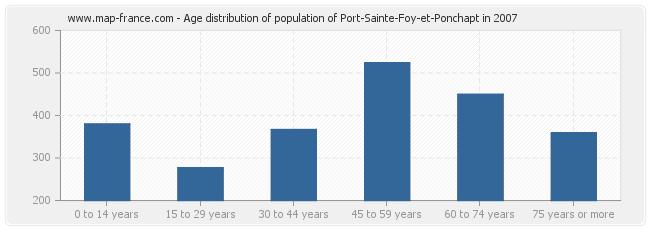 Age distribution of population of Port-Sainte-Foy-et-Ponchapt in 2007