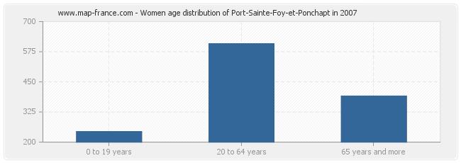 Women age distribution of Port-Sainte-Foy-et-Ponchapt in 2007