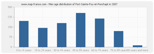 Men age distribution of Port-Sainte-Foy-et-Ponchapt in 2007