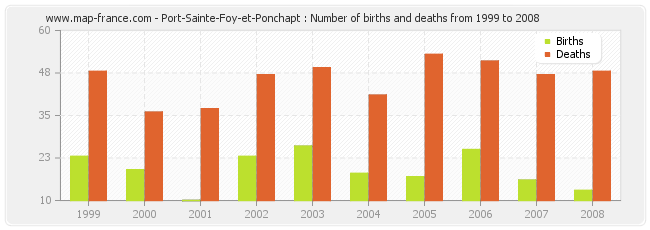 Port-Sainte-Foy-et-Ponchapt : Number of births and deaths from 1999 to 2008