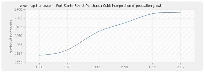 Port-Sainte-Foy-et-Ponchapt : Cubic interpolation of population growth