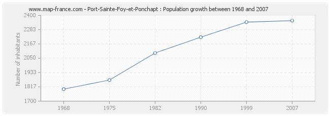 Population Port-Sainte-Foy-et-Ponchapt