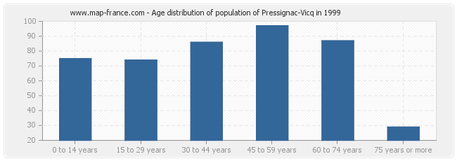Age distribution of population of Pressignac-Vicq in 1999