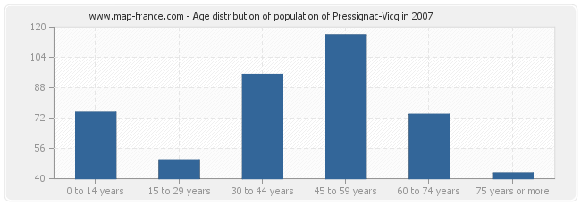 Age distribution of population of Pressignac-Vicq in 2007