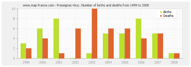 Pressignac-Vicq : Number of births and deaths from 1999 to 2008
