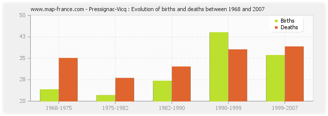 Pressignac-Vicq : Evolution of births and deaths between 1968 and 2007