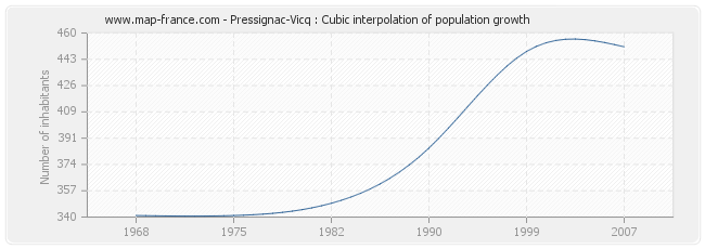 Pressignac-Vicq : Cubic interpolation of population growth