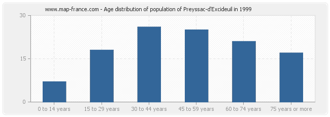 Age distribution of population of Preyssac-d'Excideuil in 1999