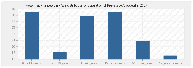 Age distribution of population of Preyssac-d'Excideuil in 2007